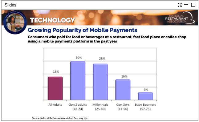 Popularity of mobile payments amongtt demographics